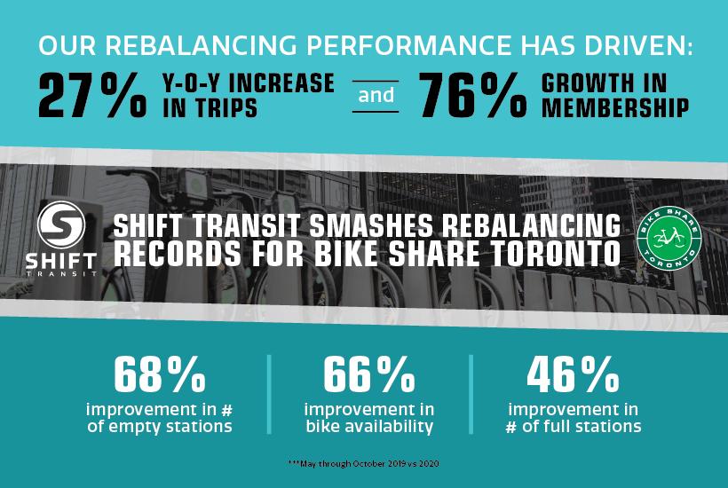 Achieving rebalancing records for Bike Share Toronto
